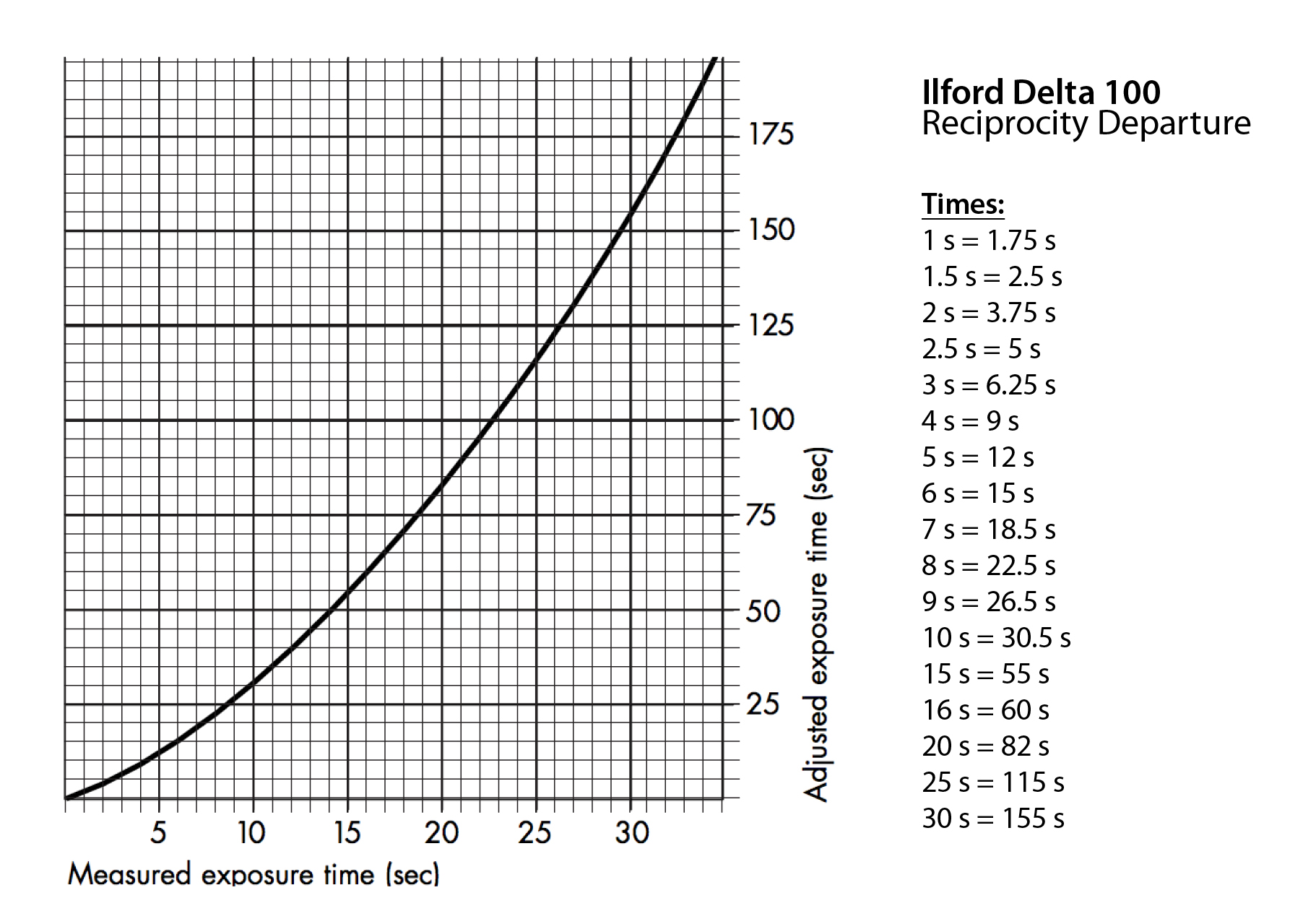 Ilford Delta 100 Reciprocity Departure Chart Approximated