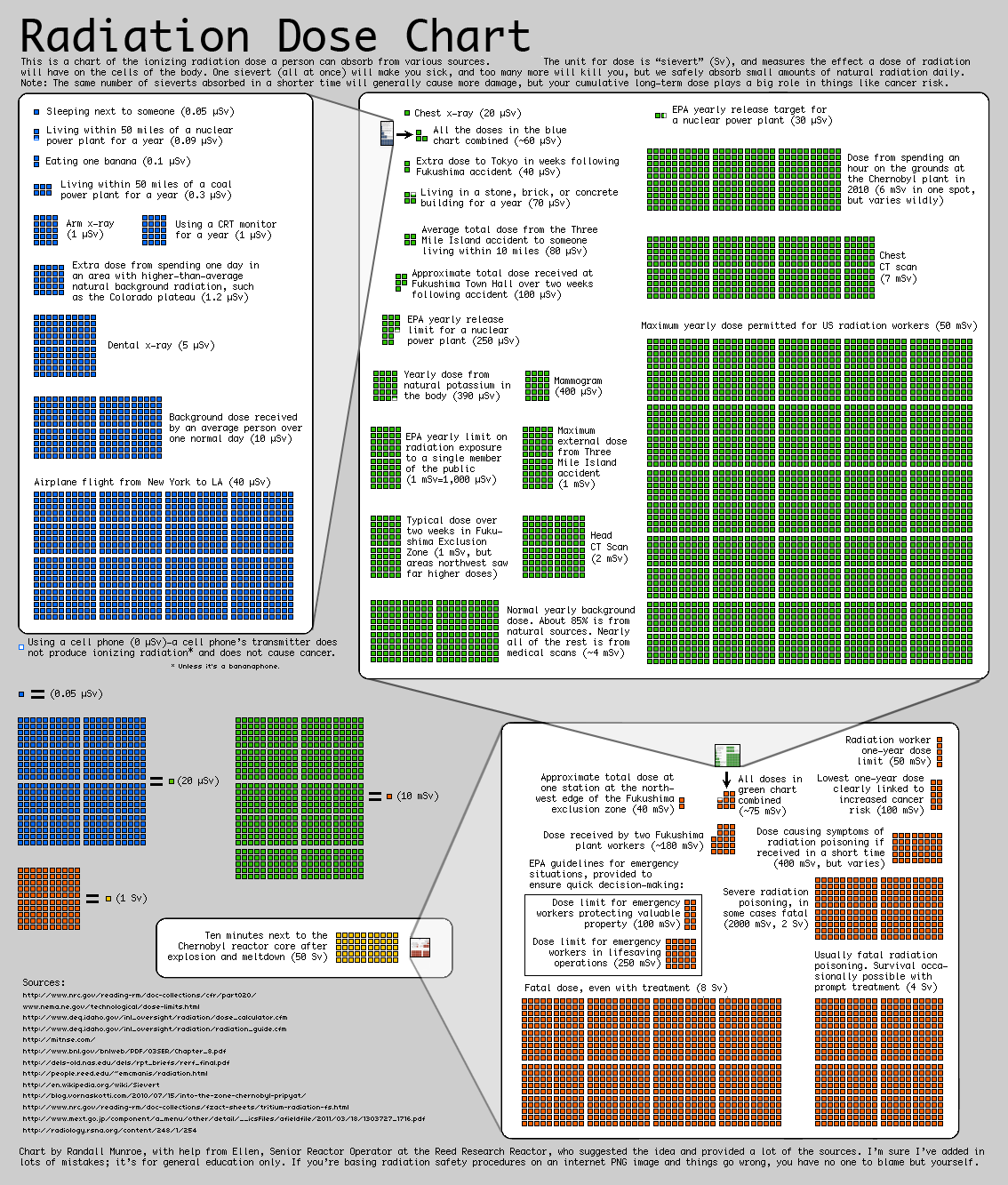 Radiation_Dose_Chart_by_Xkcd.png