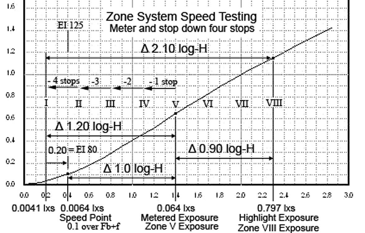Why ZS and ISO Speeds are different.jpg